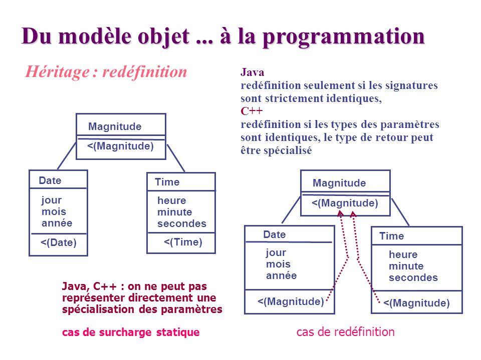 Du modèle objet... à la programmation Héritage : redéfinition Java redéfinition seulement si les signatures sont strictement identiques, C++ redéfinit