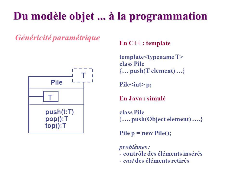 Du modèle objet... à la programmation Généricité paramétrique Pile push(t:T) pop():T top():T En C++ : template template class Pile {… push(T element)