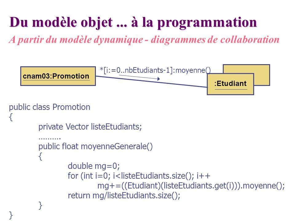 cnam03:Promotion Du modèle objet... à la programmation A partir du modèle dynamique - diagrammes de collaboration :Etudiant *[i:=0..nbEtudiants-1]:moy