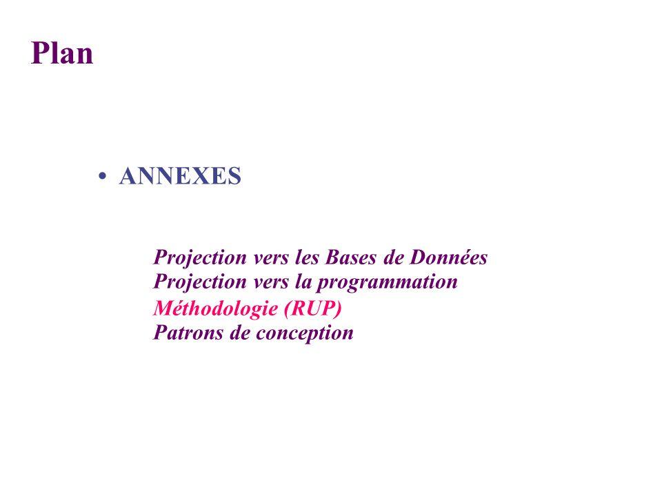 ANNEXES Projection vers les Bases de Données Projection vers la programmation Méthodologie (RUP) Patrons de conception Plan