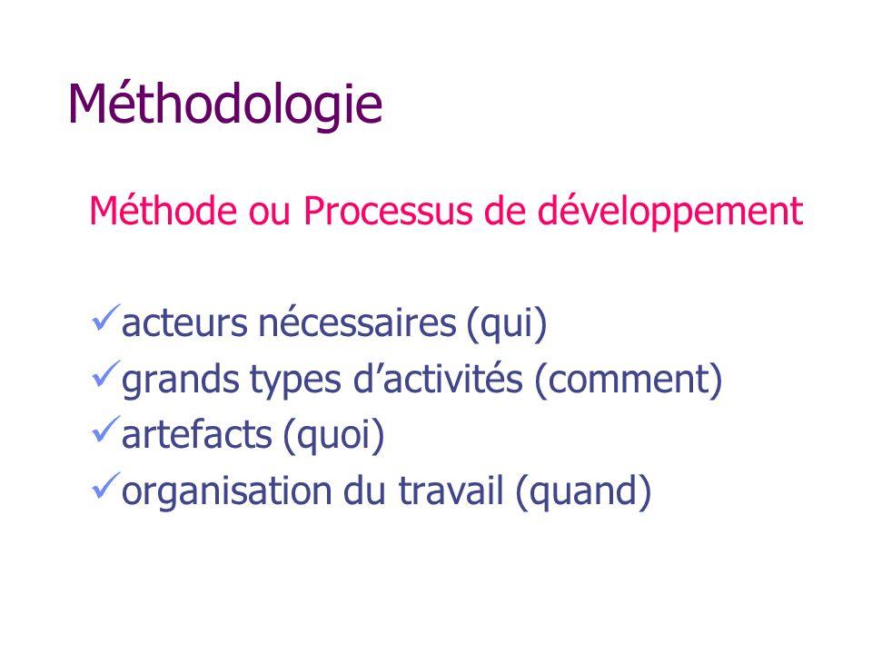 Méthodologie Méthode ou Processus de développement acteurs nécessaires (qui) grands types dactivités (comment) artefacts (quoi) organisation du travai