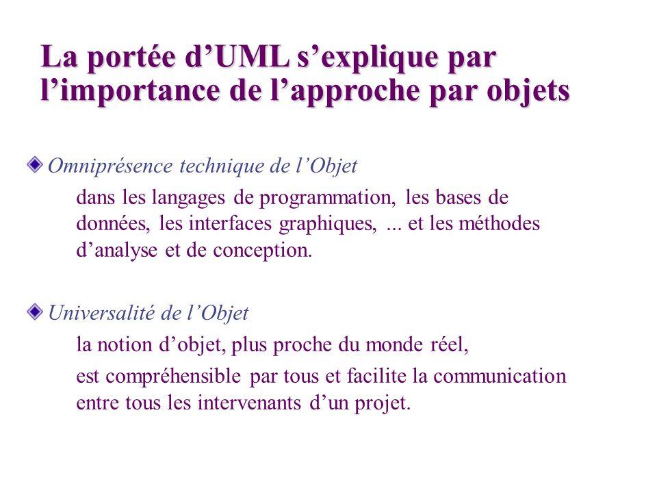 Omniprésence technique de lObjet dans les langages de programmation, les bases de données, les interfaces graphiques,... et les méthodes danalyse et d
