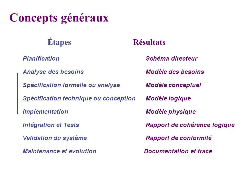 Concepts généraux Étapes Résultats PlanificationSchéma directeur Analyse des besoinsModèle des besoins Spécification formelle ou analyseModèle concept