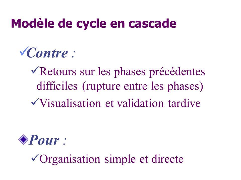 Contre : Retours sur les phases précédentes difficiles (rupture entre les phases) Visualisation et validation tardive Pour : Organisation simple et di