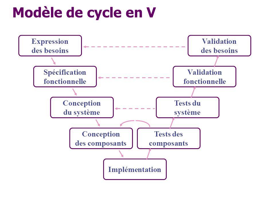 Implémentation Expression des besoins Validation des besoins Validation fonctionnelle Spécification fonctionnelle Conception du système Tests du systè