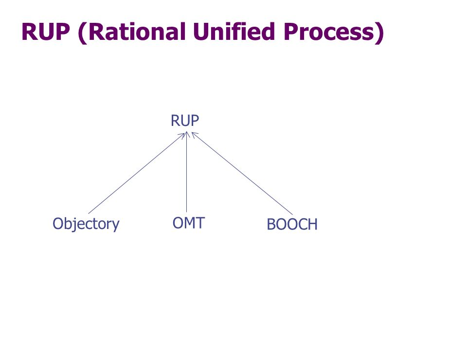 RUP (Rational Unified Process) RUP Objectory OMT BOOCH