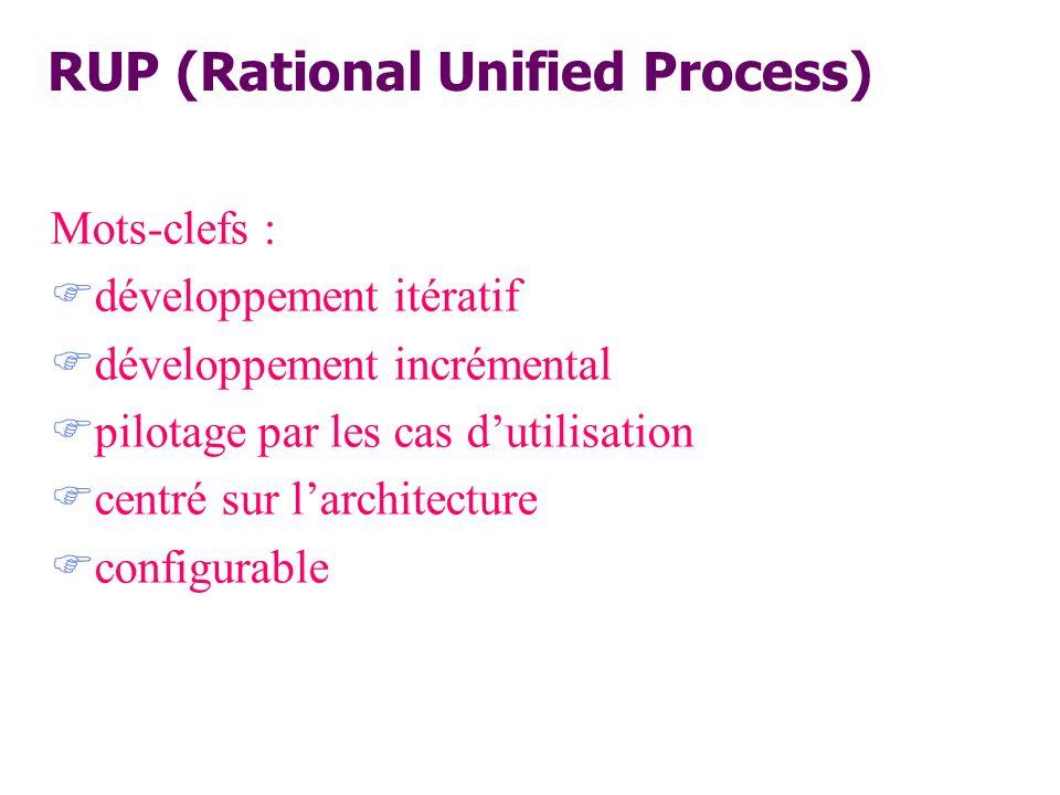 RUP (Rational Unified Process) Mots-clefs : développement itératif développement incrémental pilotage par les cas dutilisation centré sur larchitectur