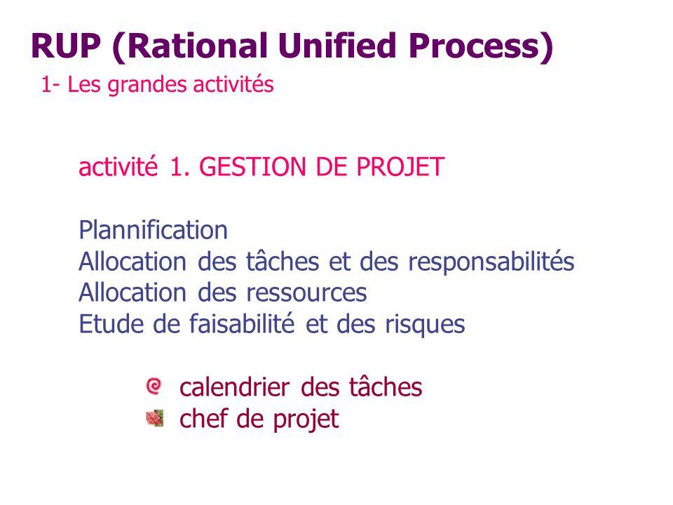 RUP (Rational Unified Process) 1- Les grandes activités activité 1. GESTION DE PROJET Plannification Allocation des tâches et des responsabilités Allo