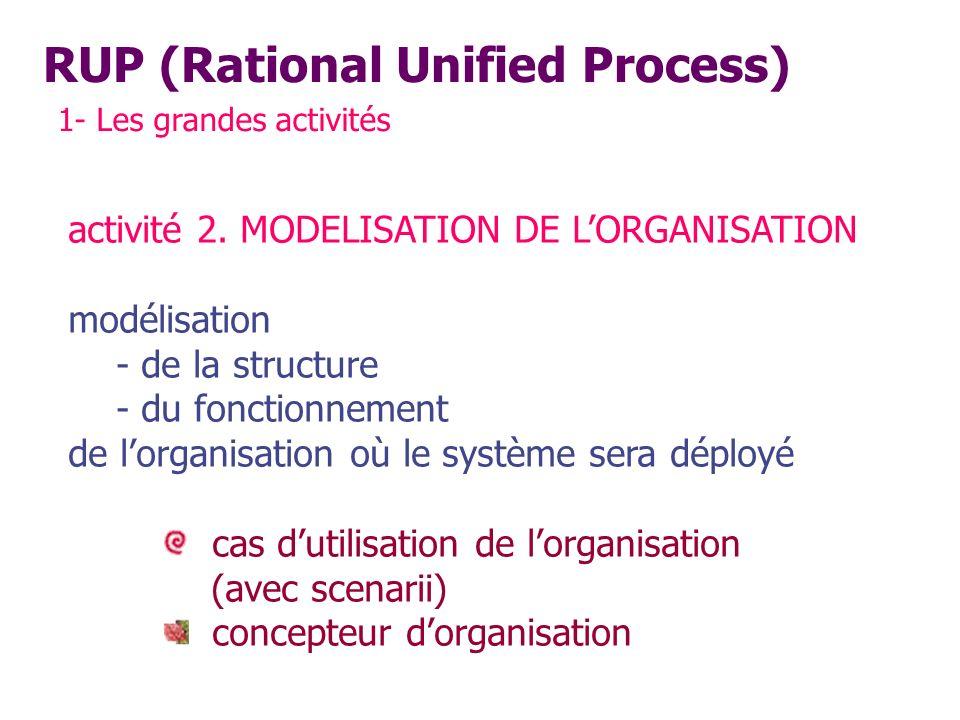 RUP (Rational Unified Process) 1- Les grandes activités activité 2. MODELISATION DE LORGANISATION modélisation - de la structure - du fonctionnement d