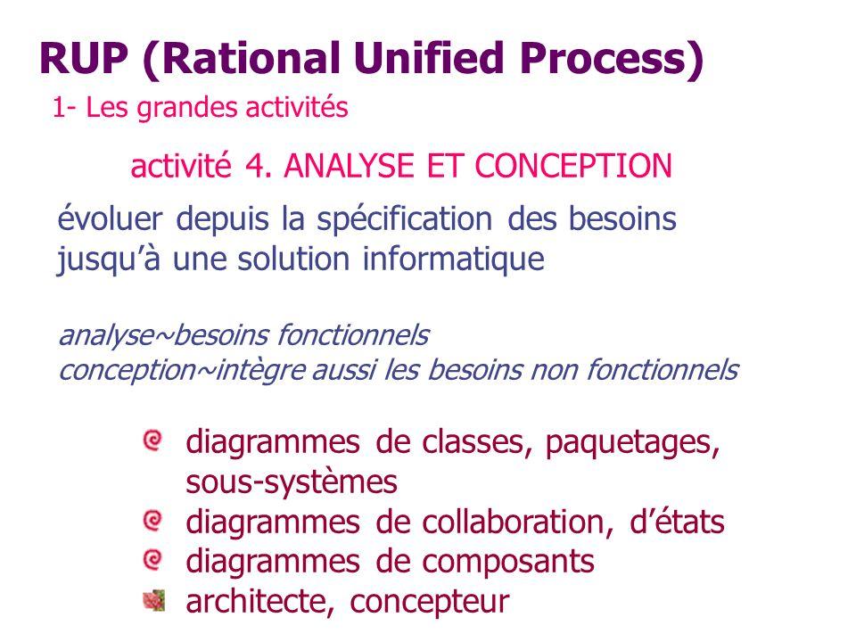 RUP (Rational Unified Process) 1- Les grandes activités activité 4. ANALYSE ET CONCEPTION évoluer depuis la spécification des besoins jusquà une solut