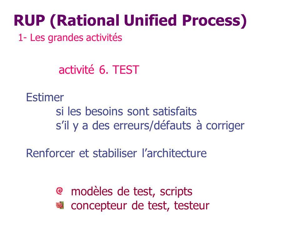 RUP (Rational Unified Process) 1- Les grandes activités activité 6. TEST Estimer si les besoins sont satisfaits sil y a des erreurs/défauts à corriger