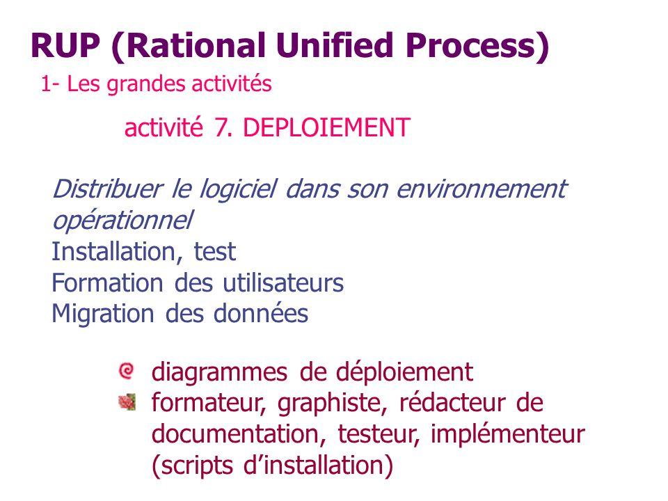 RUP (Rational Unified Process) 1- Les grandes activités activité 7. DEPLOIEMENT Distribuer le logiciel dans son environnement opérationnel Installatio