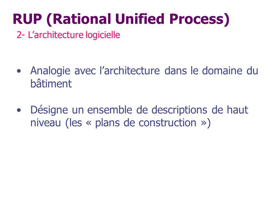 RUP (Rational Unified Process) 2- Larchitecture logicielle Analogie avec larchitecture dans le domaine du bâtiment Désigne un ensemble de descriptions