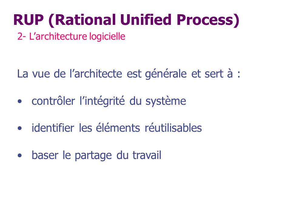 RUP (Rational Unified Process) 2- Larchitecture logicielle La vue de larchitecte est générale et sert à : contrôler lintégrité du système identifier l