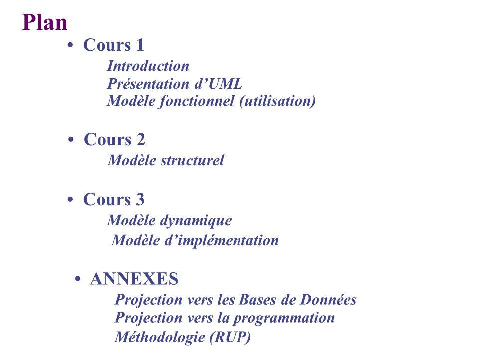 Plan Cours 3 Modèle dynamique Modèle dimplémentation Cours 1 Introduction Présentation dUML Modèle fonctionnel (utilisation) Cours 2 Modèle structurel