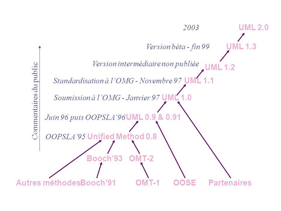 Autres méthodesBooch91OMT-1OOSEPartenaires Booch93OMT-2 OOPSLA95 Unified Method 0.8 Commentaires du public UML 0.9 & 0.91 Juin 96 puis OOPSLA96 UML 1.