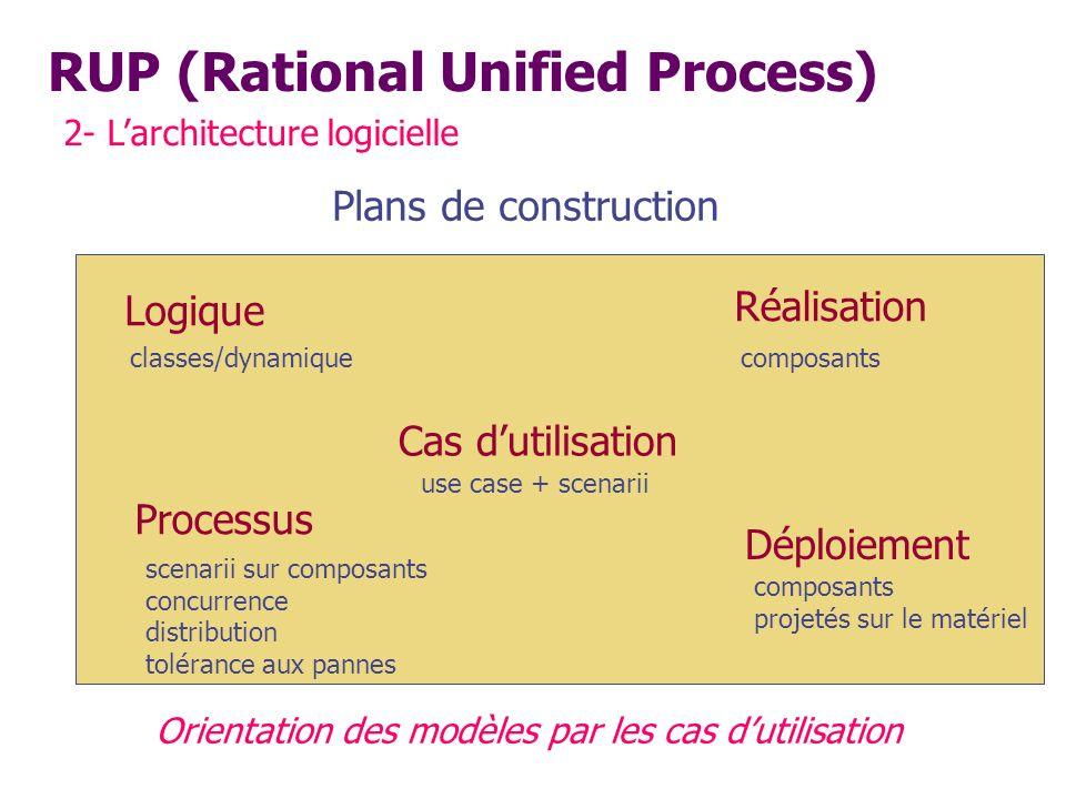 RUP (Rational Unified Process) 2- Larchitecture logicielle Plans de construction Orientation des modèles par les cas dutilisation Cas dutilisation Log