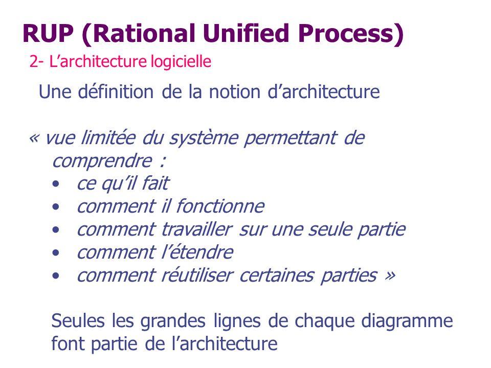 RUP (Rational Unified Process) 2- Larchitecture logicielle Une définition de la notion darchitecture « vue limitée du système permettant de comprendre