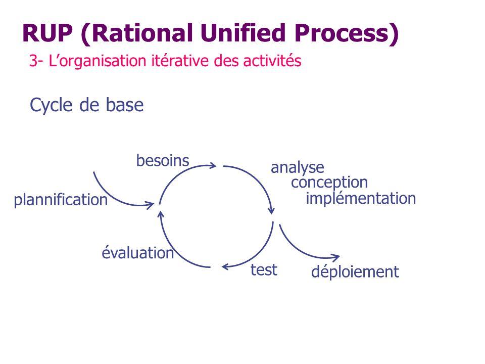 RUP (Rational Unified Process) 3- Lorganisation itérative des activités Cycle de base plannification besoins analyse conception implémentation déploie