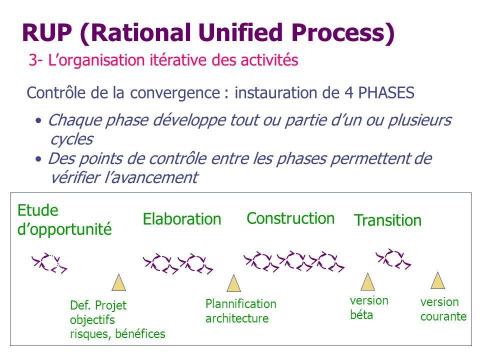 RUP (Rational Unified Process) 3- Lorganisation itérative des activités Contrôle de la convergence : instauration de 4 PHASES Etude dopportunité Elabo