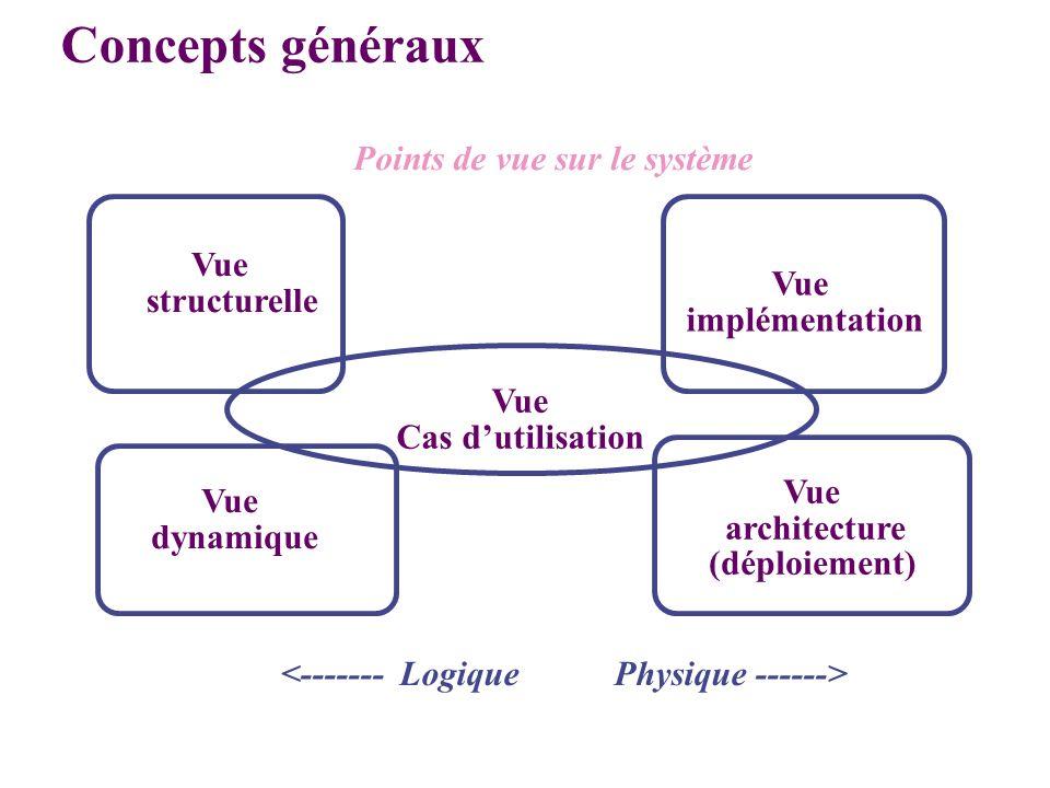 Vue Cas dutilisation Vue structurelle Vue architecture (déploiement) Vue dynamique Points de vue sur le système Concepts généraux Vue implémentation