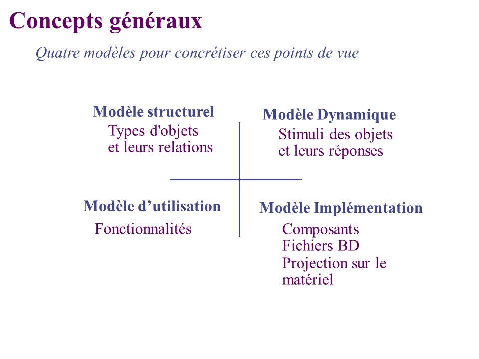 Modèle Implémentation Modèle Dynamique Modèle structurel Quatre modèles pour concrétiser ces points de vue Types d'objets et leurs relations Stimuli d