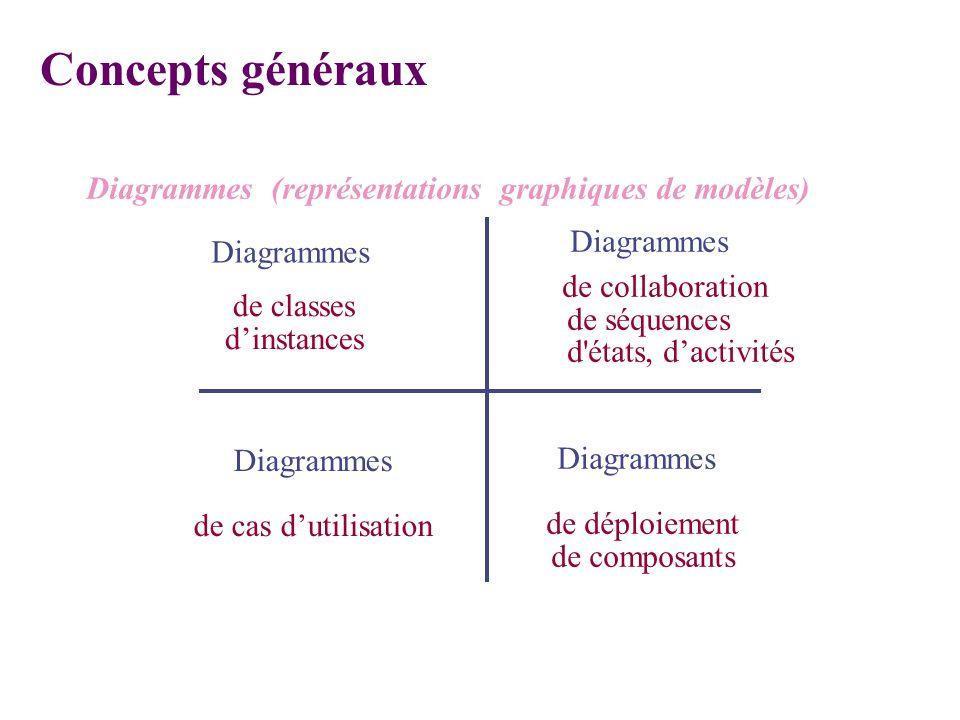 Diagrammes (représentations graphiques de modèles) de classes dinstances Diagrammes de déploiement de composants Diagrammes de collaboration de séquen