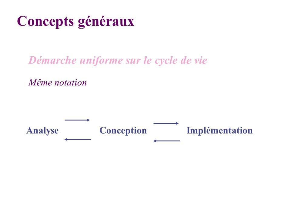 AnalyseConceptionImplémentation Démarche uniforme sur le cycle de vie Même notation Concepts généraux