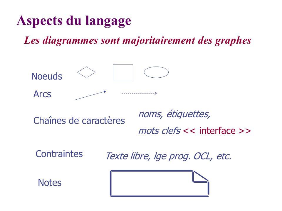 Les diagrammes sont majoritairement des graphes Aspects du langage Noeuds Chaînes de caractères Arcs Notes noms, étiquettes, mots clefs > Contraintes