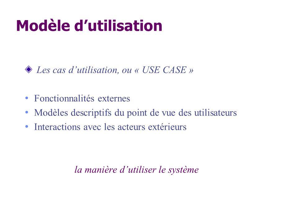 Modèle dutilisation Les cas dutilisation, ou « USE CASE » Fonctionnalités externes Modèles descriptifs du point de vue des utilisateurs Interactions a