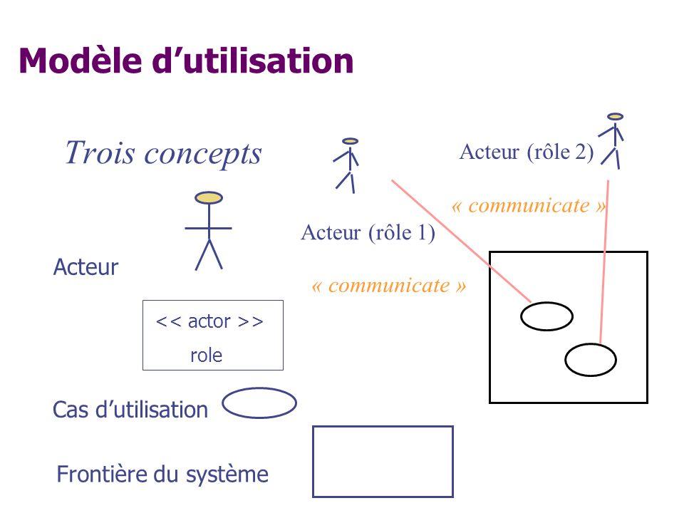 Modèle dutilisation Trois concepts Acteur (rôle 1) Acteur (rôle 2) « communicate » Acteur Cas dutilisation > role Frontière du système