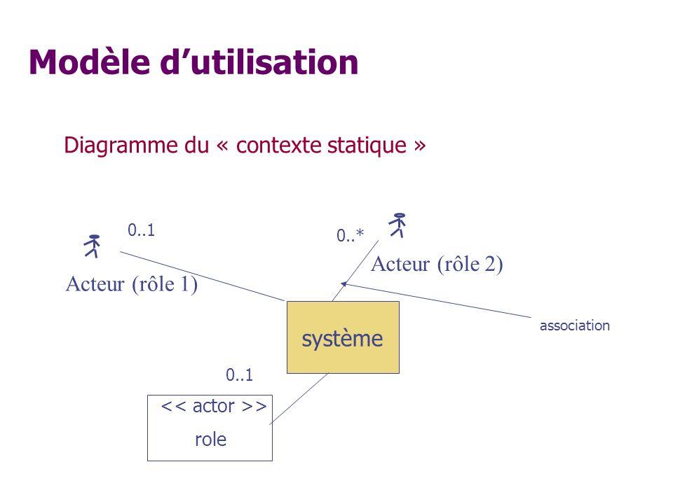 Diagramme du « contexte statique » système Acteur (rôle 2) Acteur (rôle 1) > role association 0..1 0..* Modèle dutilisation