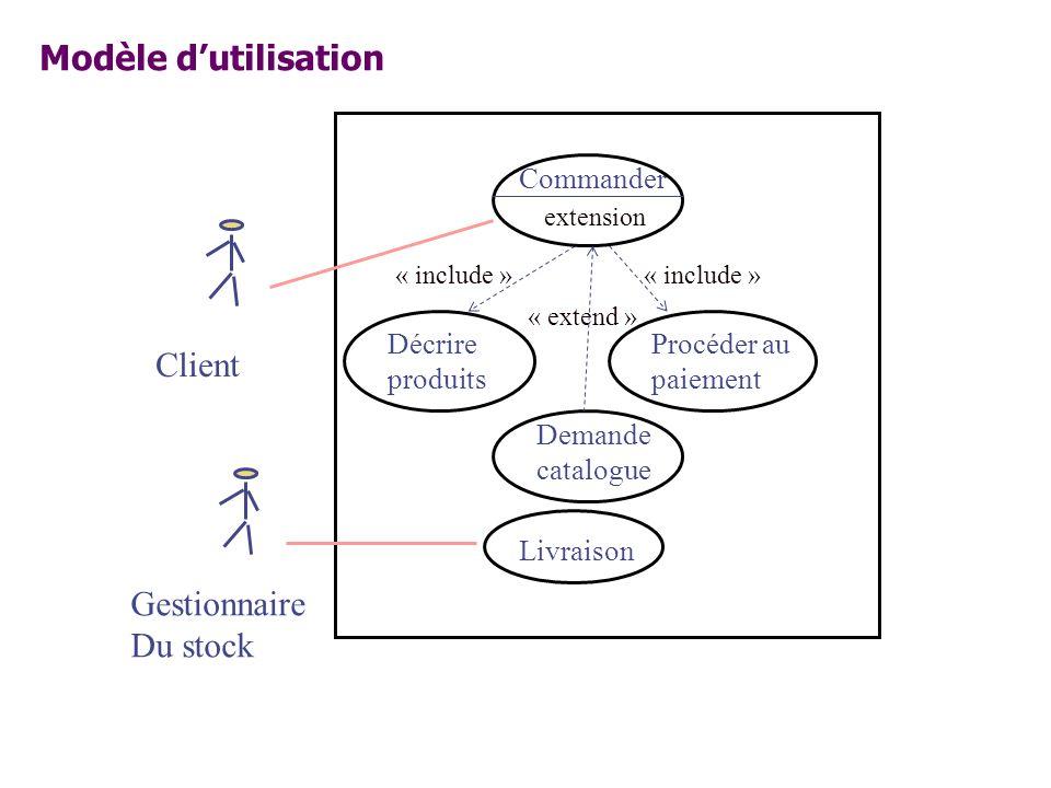 Client Gestionnaire Du stock « include » « extend » Commander Décrire produits Procéder au paiement « include » Livraison Demande catalogue extension