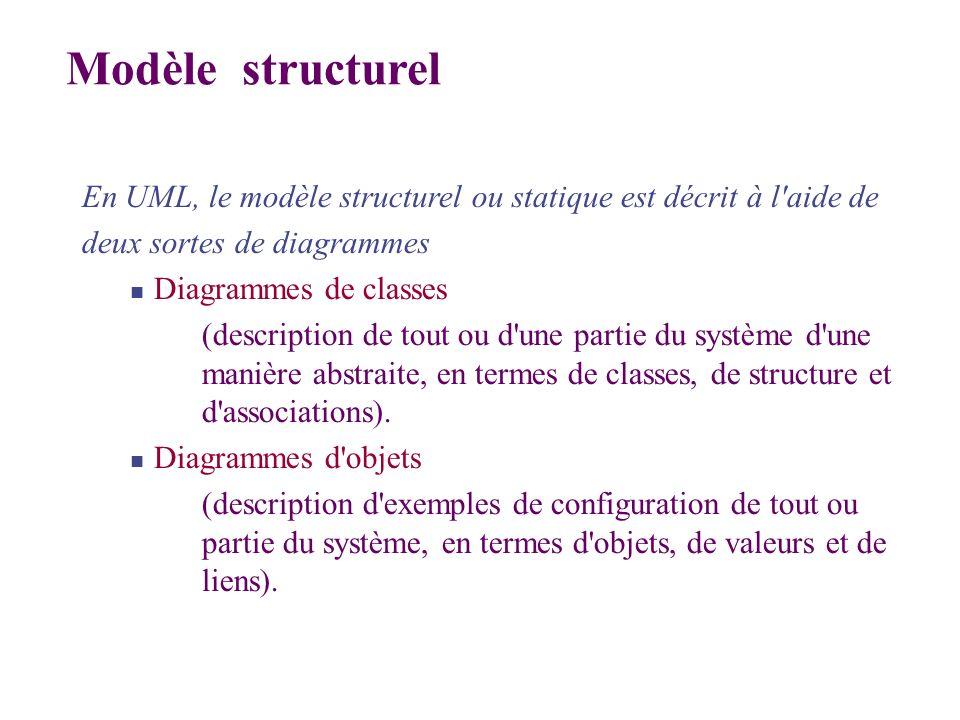 En UML, le modèle structurel ou statique est décrit à l'aide de deux sortes de diagrammes Diagrammes de classes (description de tout ou d'une partie d