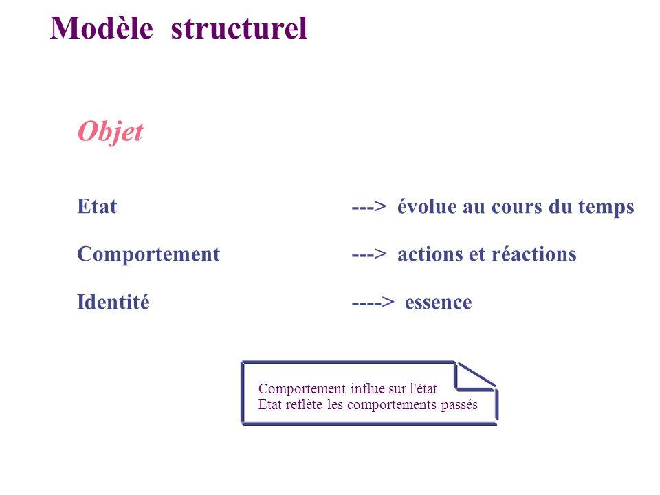 Modèle structurel Comportement influe sur l'état Etat reflète les comportements passés Objet Etat---> évolue au cours du temps Comportement---> action