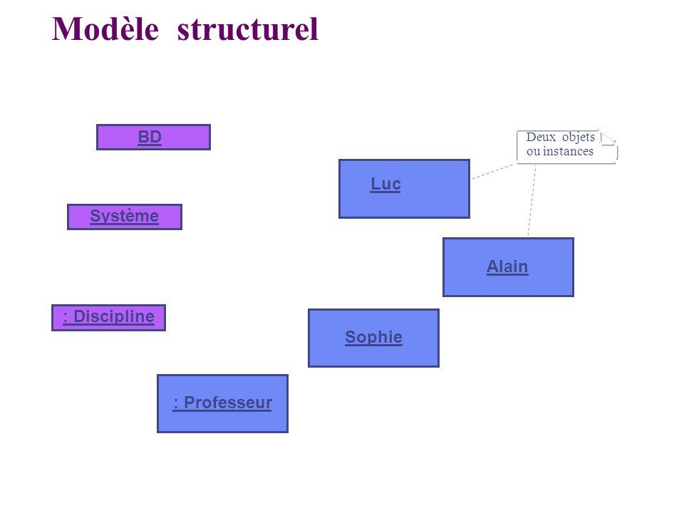 Sophie Alain Système BD Luc : Professeur : Discipline Deux objets ou instances Modèle structurel