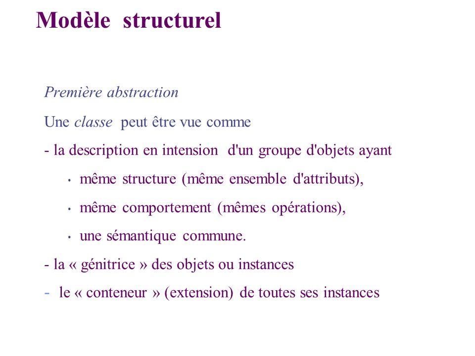 Première abstraction Une classe peut être vue comme - la description en intension d'un groupe d'objets ayant même structure (même ensemble d'attributs