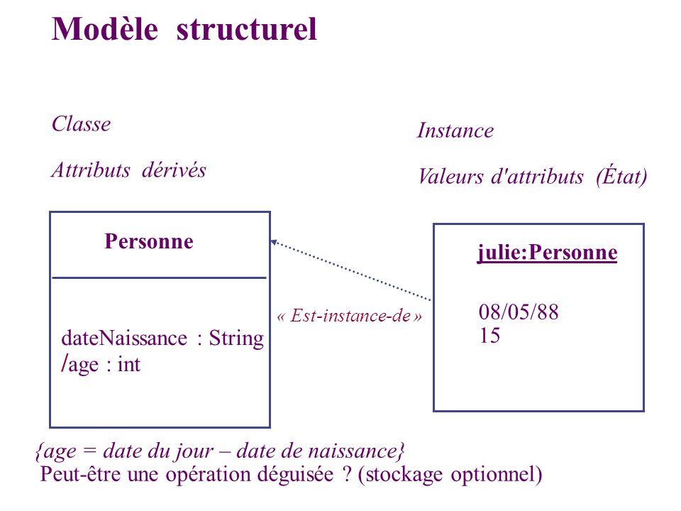 Classe Attributs dérivés Personne dateNaissance : String / age : int julie:Personne 08/05/88 15 Modèle structurel Instance Valeurs d'attributs (État)