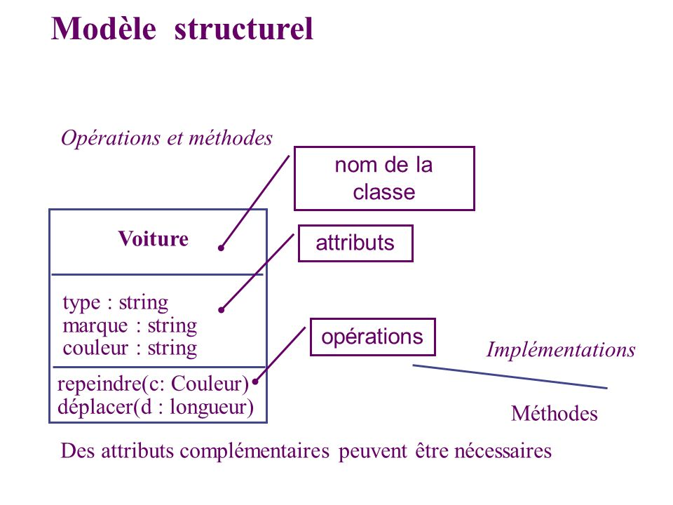 Opérations et méthodes Voiture type : string marque : string couleur : string repeindre(c: Couleur) déplacer(d : longueur) Méthodes Implémentations Mo