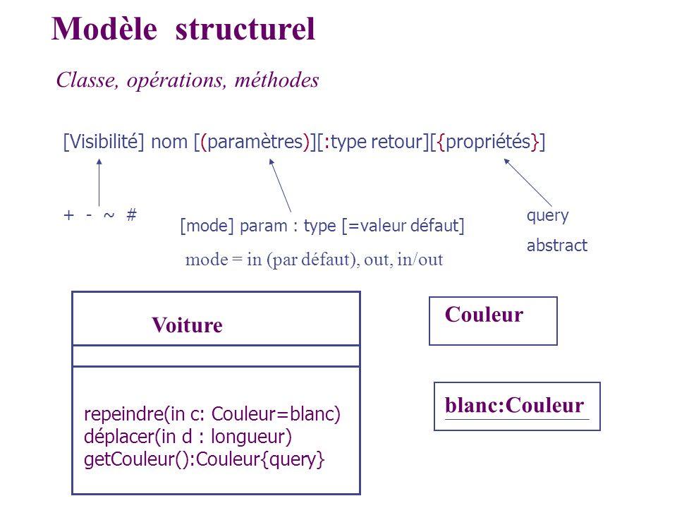Classe, opérations, méthodes Modèle structurel [Visibilité] nom [(paramètres)][:type retour][{propriétés}] query abstract [mode] param : type [=valeur
