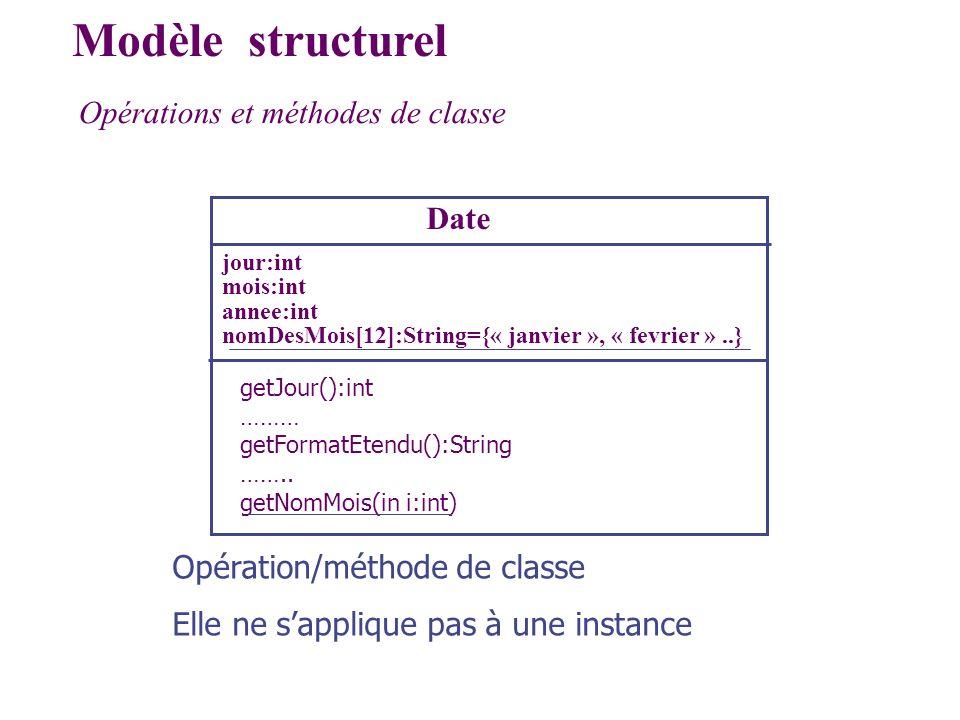 Opérations et méthodes de classe Modèle structurel Date jour:int mois:int annee:int nomDesMois[12]:String={« janvier », « fevrier »..} getJour():int …