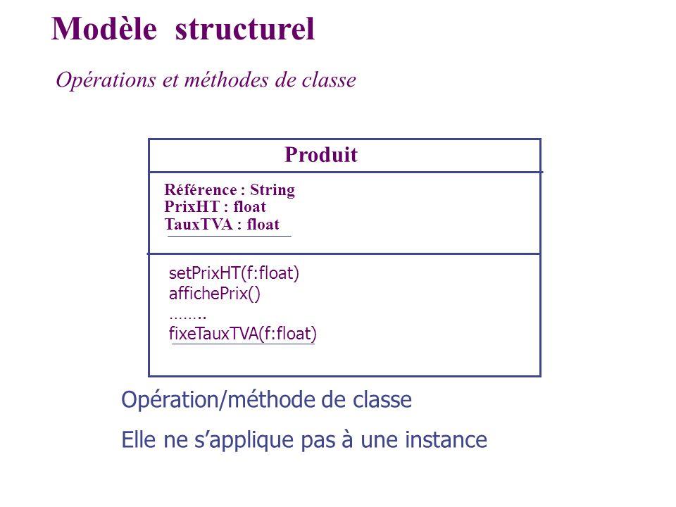 Opérations et méthodes de classe Modèle structurel Produit Référence : String PrixHT : float TauxTVA : float setPrixHT(f:float) affichePrix() …….. fix