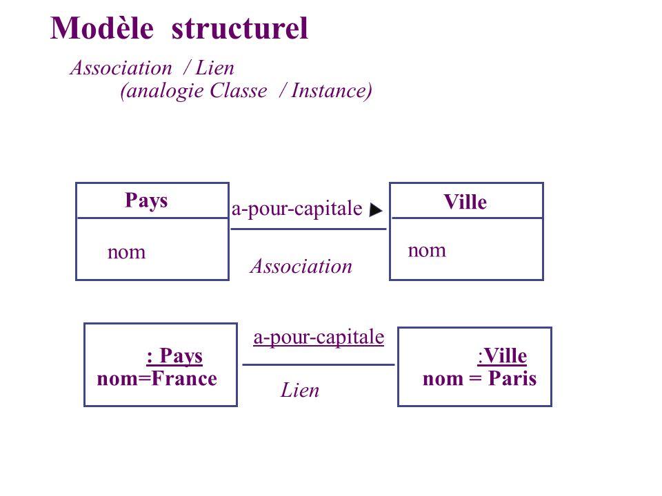 Association / Lien (analogie Classe / Instance) Pays Ville nom a-pour-capitale Association : Pays nom=France :Ville nom = Paris a-pour-capitale Lien M