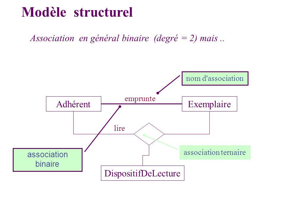 Modèle structurel Association en général binaire (degré = 2) mais.. AdhérentExemplaire emprunte DispositifDeLecture lire nom d'association association