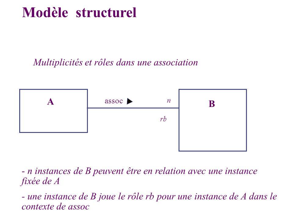 Multiplicités et rôles dans une association B assoc Modèle structurel n A - n instances de B peuvent être en relation avec une instance fixée de A - u