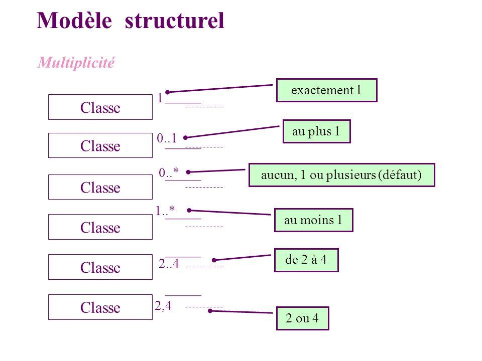 Modèle structurel exactement 1 Classe 1 0..1 Classe 0..* Classe 1..* Classe 2..4 Classe 2,4 au plus 1 aucun, 1 ou plusieurs (défaut) au moins 1 de 2 à