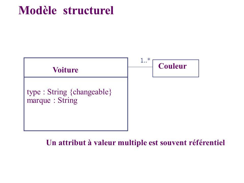 Voiture type : String {changeable} marque : String Modèle structurel Couleur 1..* Un attribut à valeur multiple est souvent référentiel