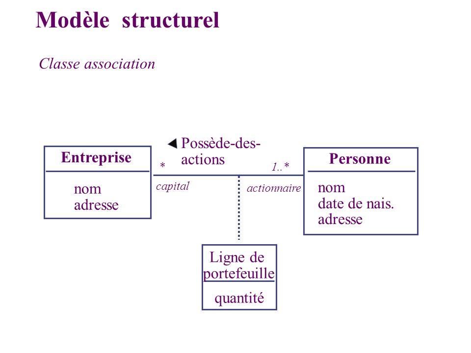 Entreprise Personne nom adresse nom date de nais. adresse quantité Possède-des- actions capital actionnaire Modèle structurel Classe association Ligne