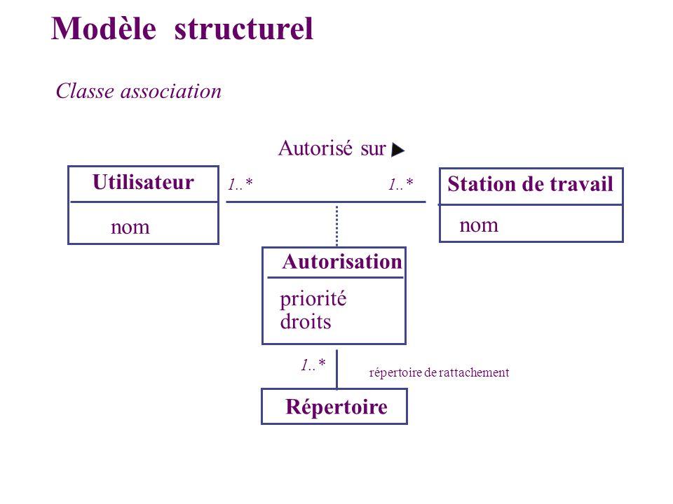 Classe association Utilisateur Station de travail nom Autorisation Autorisé sur priorité droits Répertoire répertoire de rattachement Modèle structure