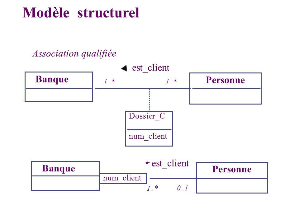 Association qualifiée Banque Personne num_client est_client Modèle structurel Dossier_C 1..* Banque Personne num_client est_client 1..* 0..1
